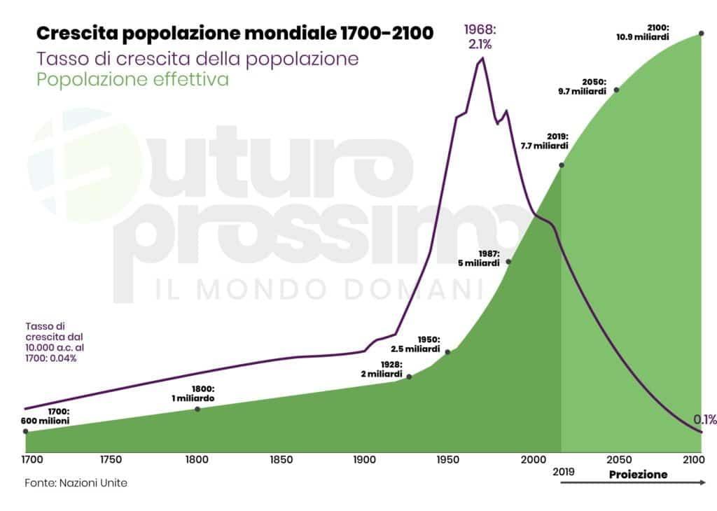 grafico crescita popolazione mondiale
