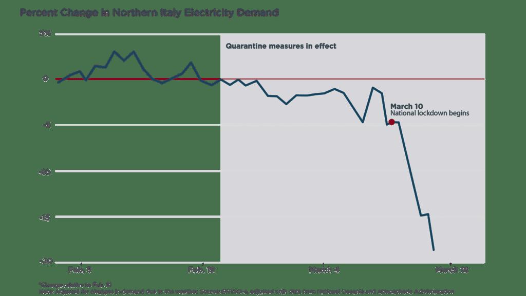 Il grafico che mostra il crollo della domanda di energia in nord Italia dopo l'inizio della crisi del coronaviris