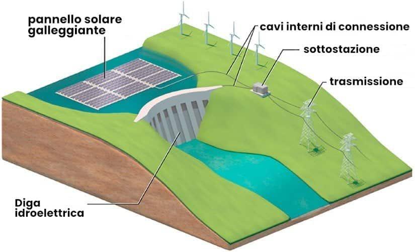 dighe idroelettriche e pannelli solari galleggianti
