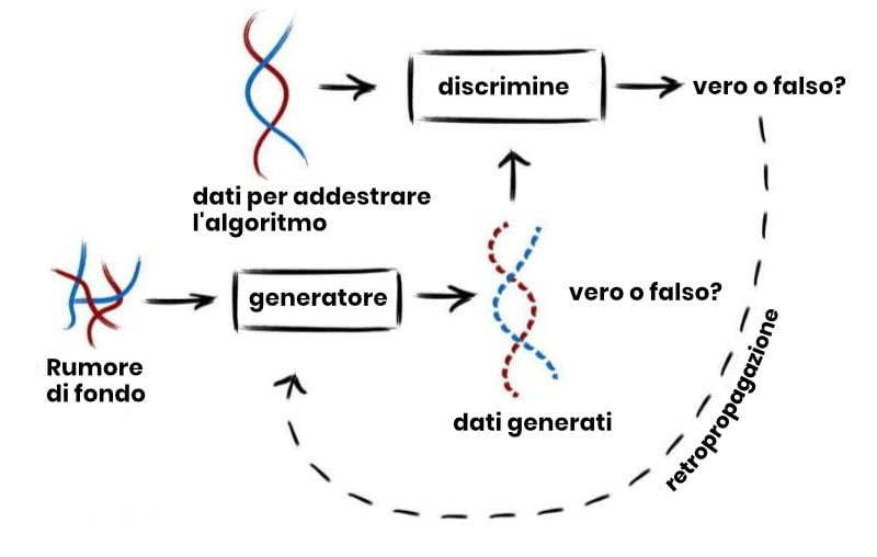 genoma artificiale