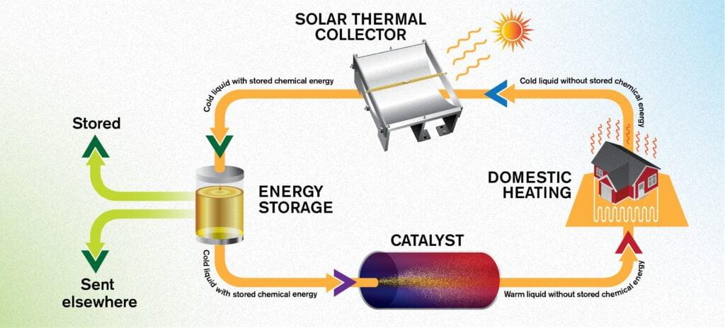 Immagazzinare energia solare