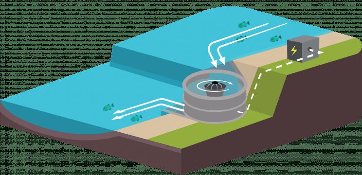 hydroelectric turbine