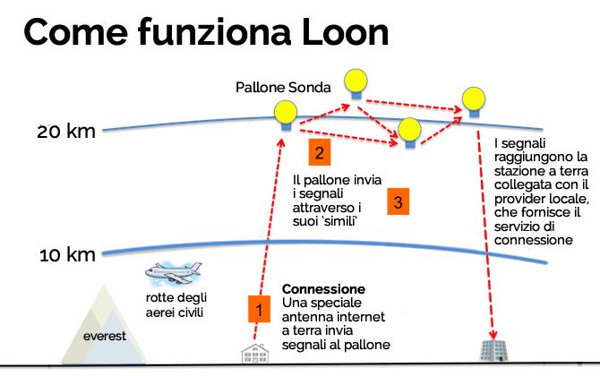 googleloon1